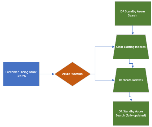 AzureFunctionReplicationFlow